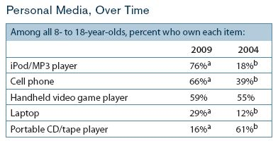 Youth Children Media Consumption Mobile