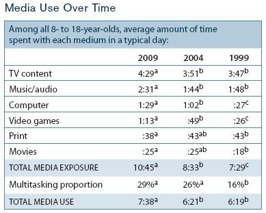 Youth Children Media Consumption Statistics