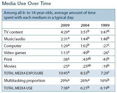Youth Children Media Consumption Statistics