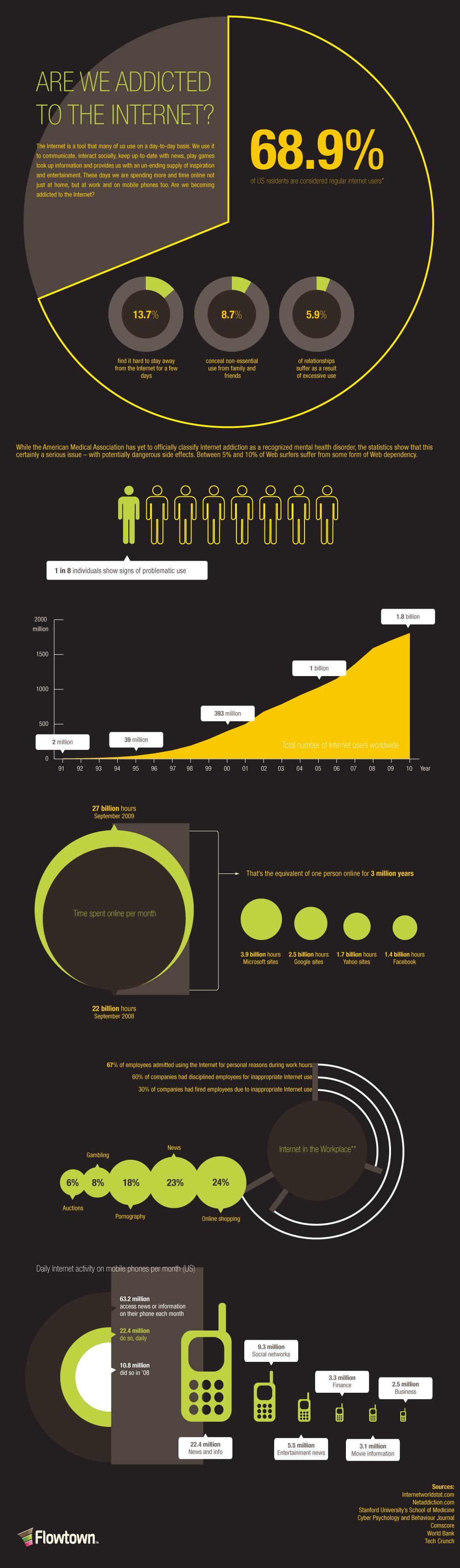 Internet Addiction Statistics Infographic