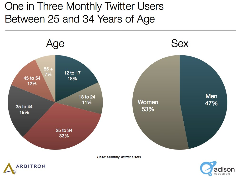 Twitter Demographic Statistics