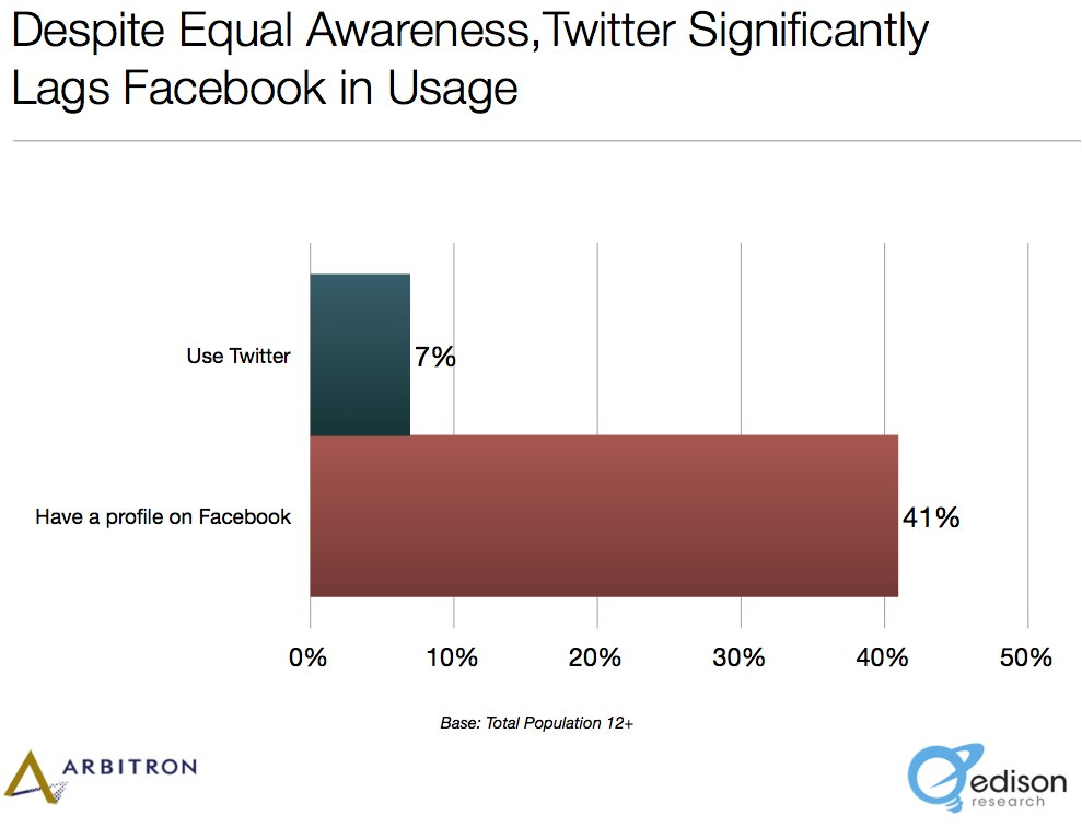 Twitter Facebook Usage Comparison
