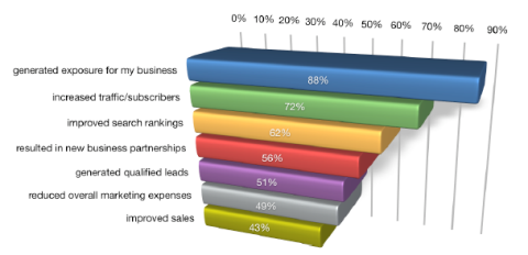 internet marketing advantages