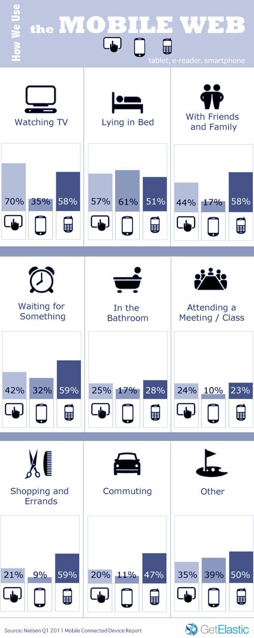 Mobile Web Infographic Usage