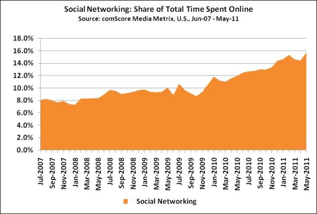 Social Networking Statistics Facebook Linkedin