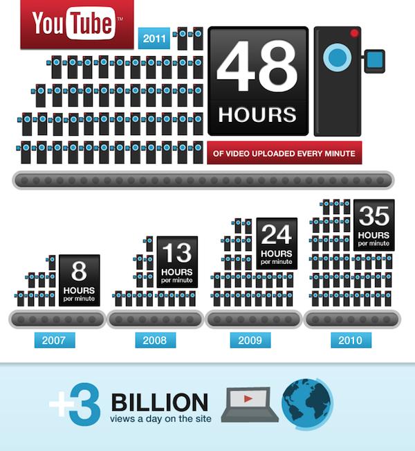 YouTube Statistics 48 hours Uploaded Minute