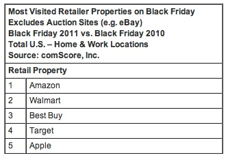 Black Friday ComScore Retail