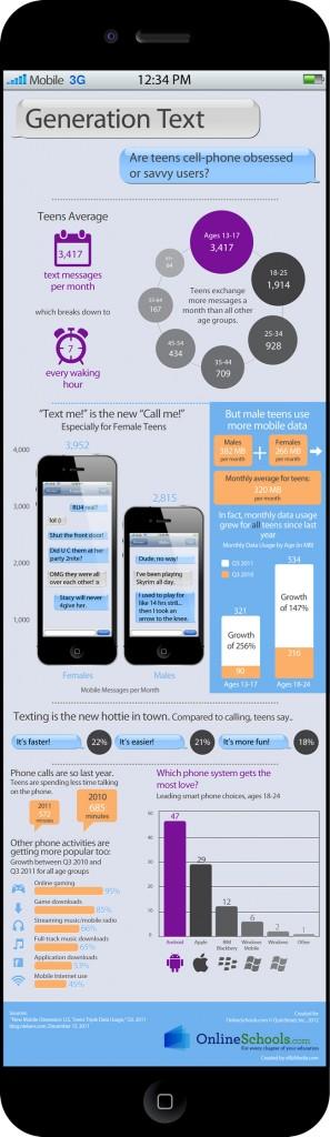 Teen Texting Statistics Infographic
