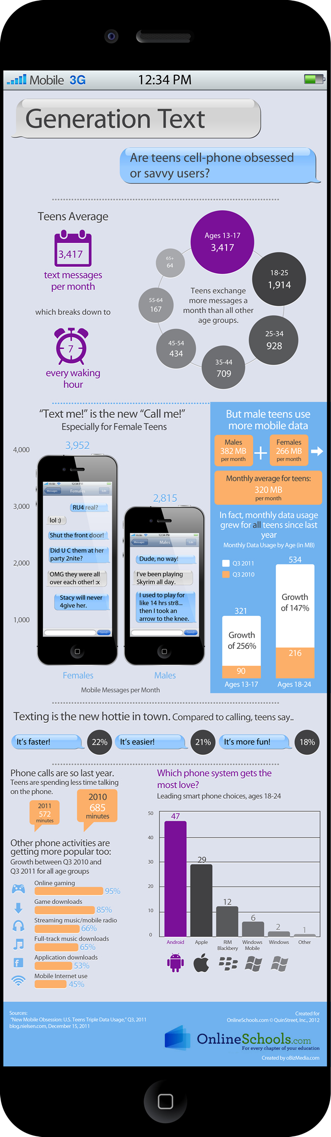Online Mobile Teens Dont 118
