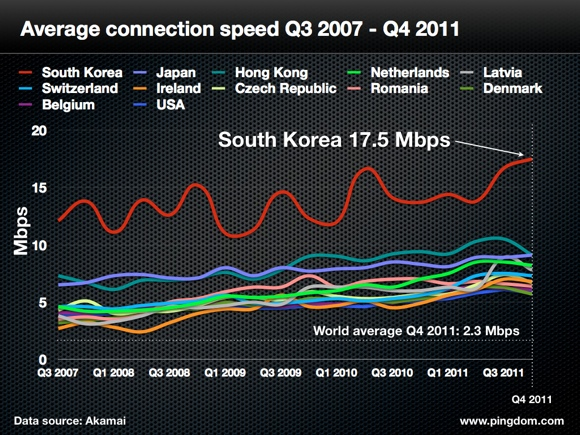 South Korea Internet Speed Akamai Statistics