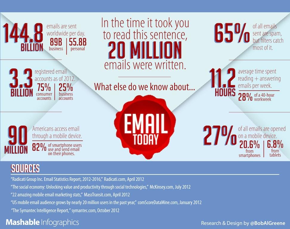Email Statistics Infographic
