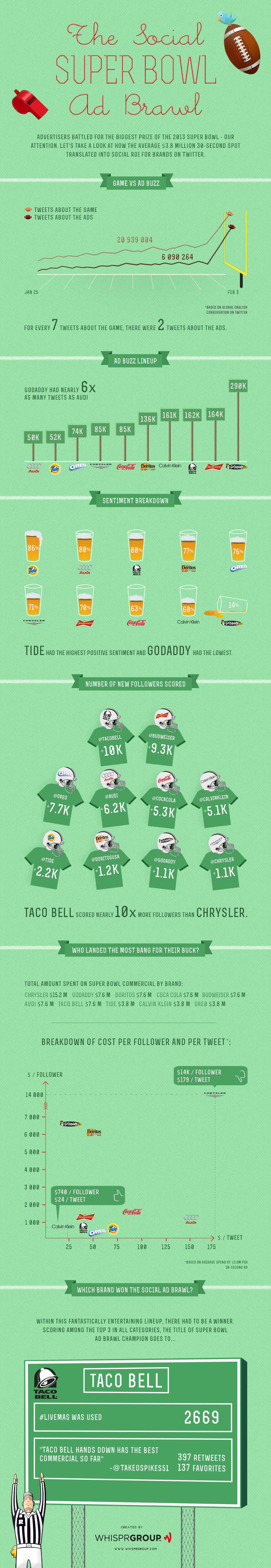 Superbowl Tweet Infographic Statistics