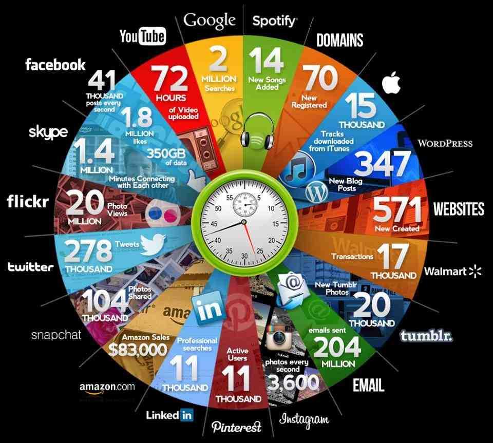 Online Internet 60 Seconds Infographic