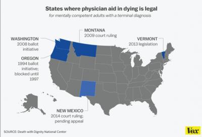 Right to die legislation California