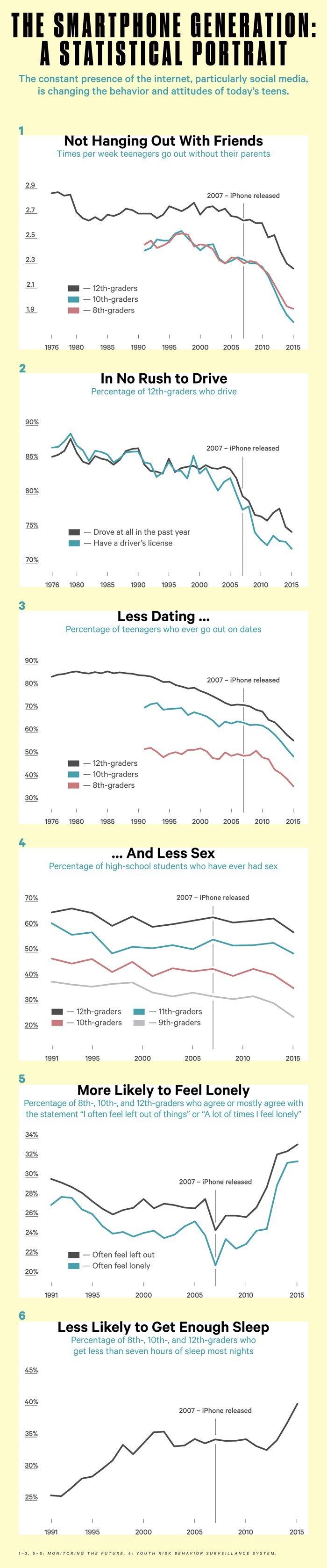 Smartphone Impact on Teenagers